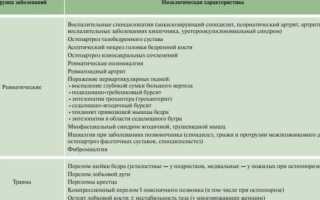 Боль в бедре и ягодице причины методы диагностики и лечение