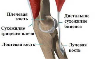 Лечение артрита локтевого сустава в Москве